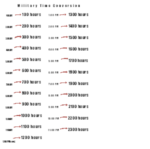 military time conversion chart minutes