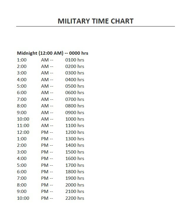 how to understand military time. Black Bedroom Furniture Sets. Home Design Ideas