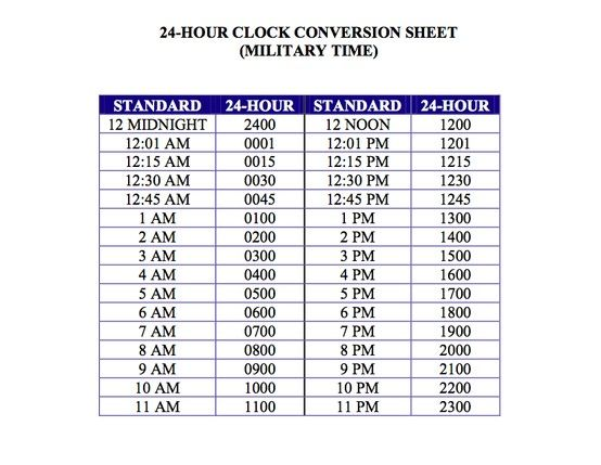 photograph relating to Printable Military Time Conversion Chart referred to as Relevance of Applying The 24-Hour Clock And How In the direction of Flip