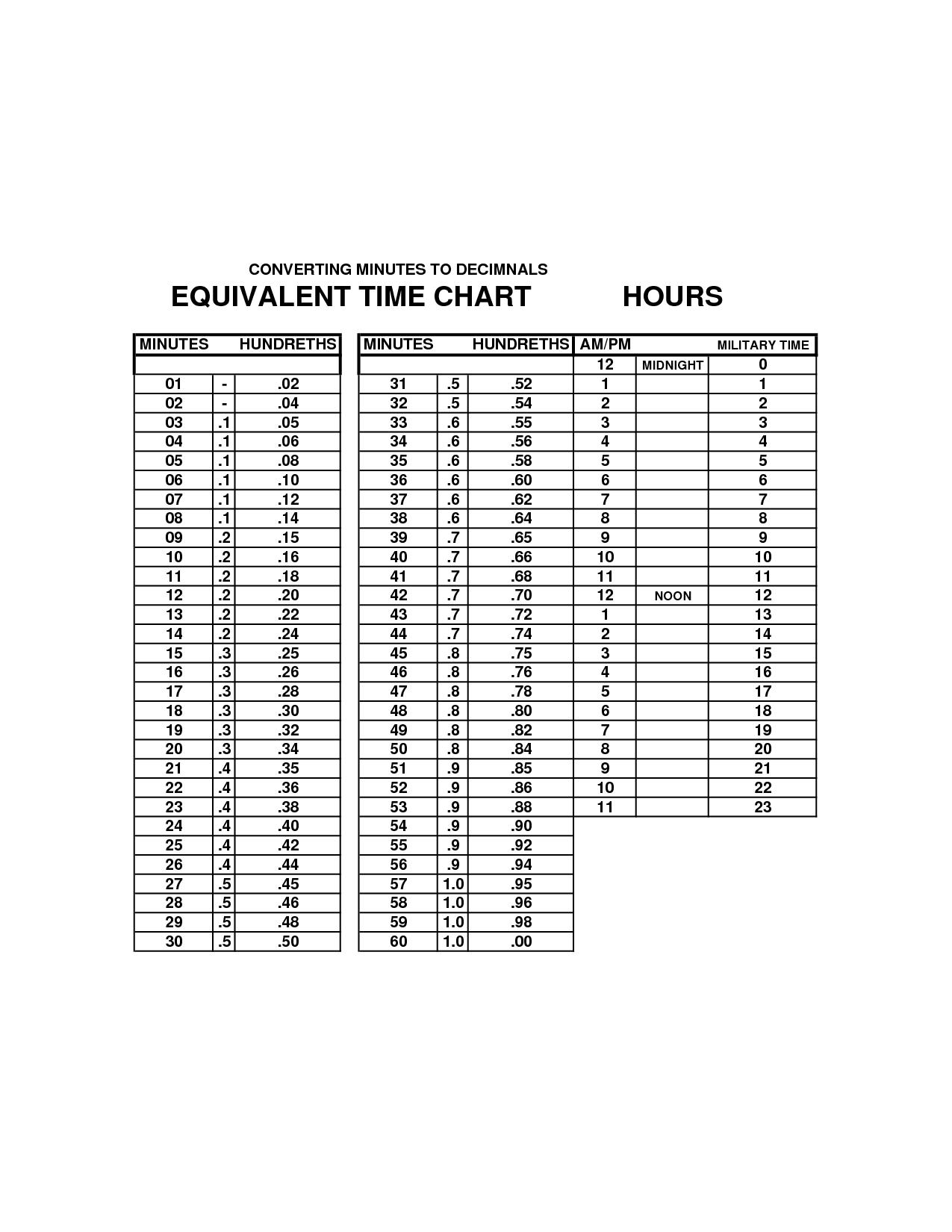 time decimal chart - Chart