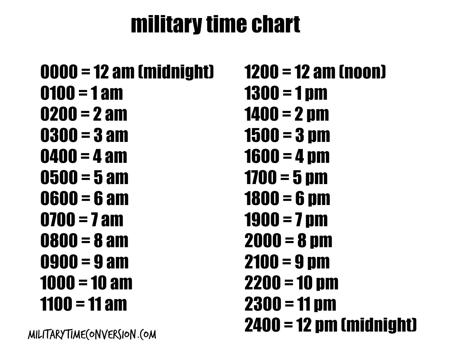 Military time charteg time zones quickly and easily if you use the famous 24 hour clock format stopping the madness that many times surrounds a 12 hour clock format is nvjuhfo Gallery